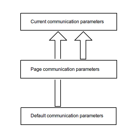 Communication parameters